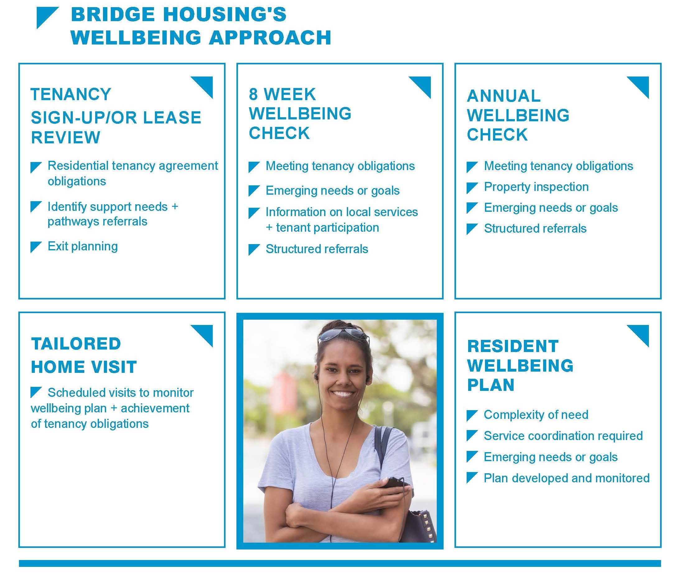 Wellbeing Approach DiagramF edited